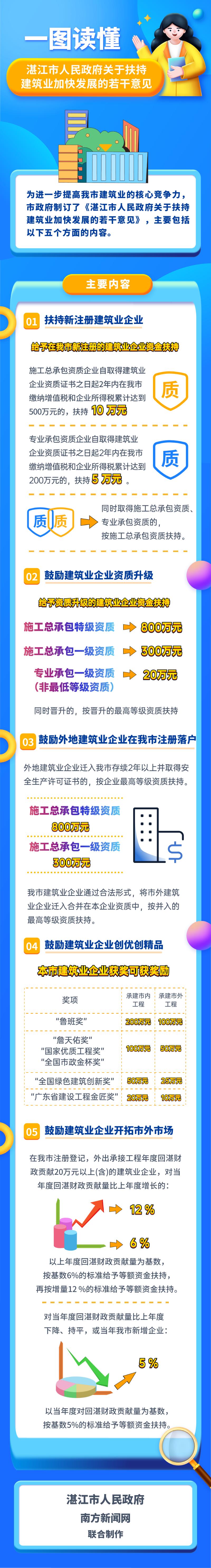 扶持建筑业 (2).png